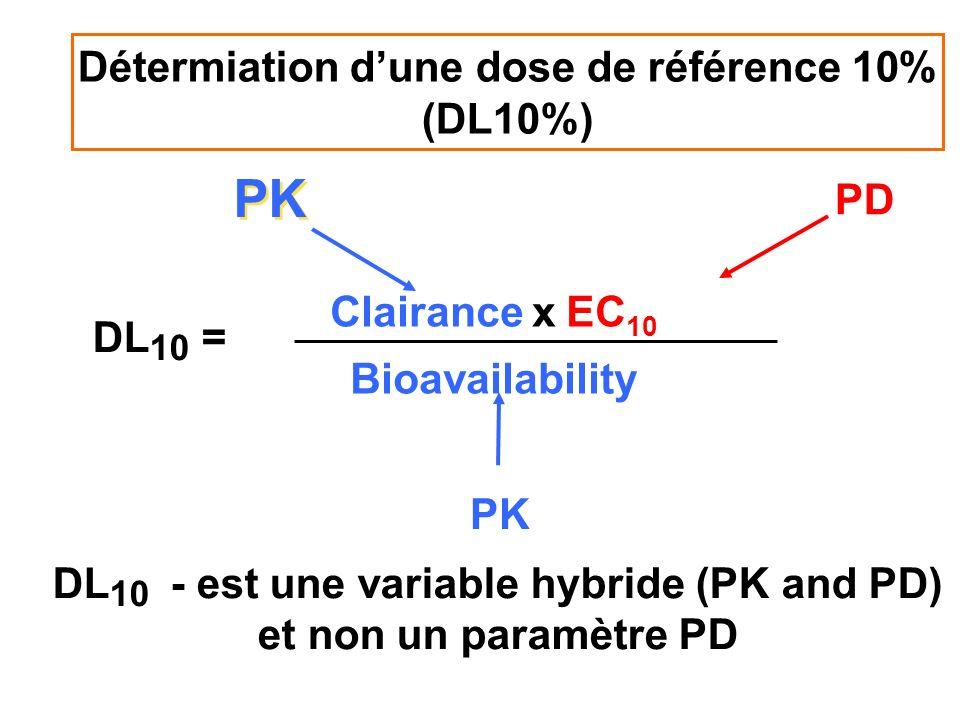 Détermiation d'une dose de référence 10% (DL10%)