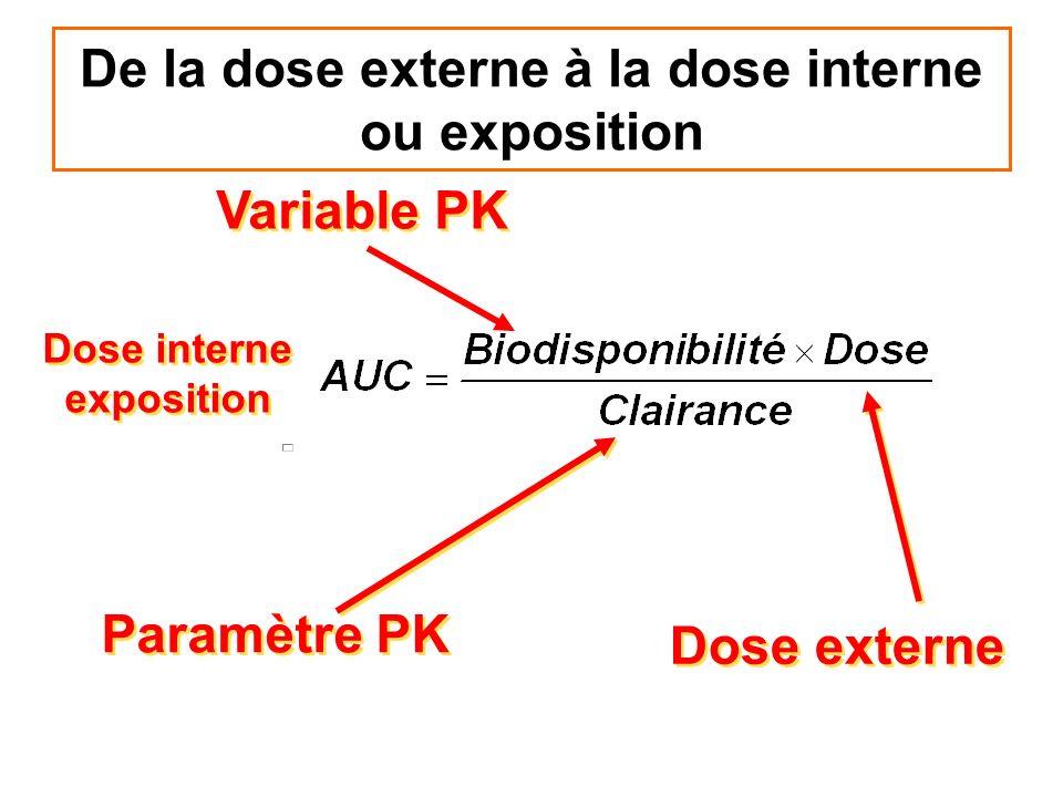 De la dose externe à la dose interne ou exposition