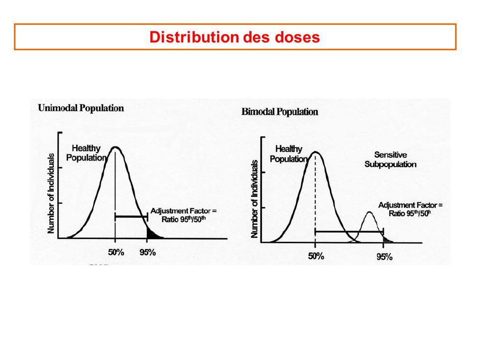 Distribution des doses