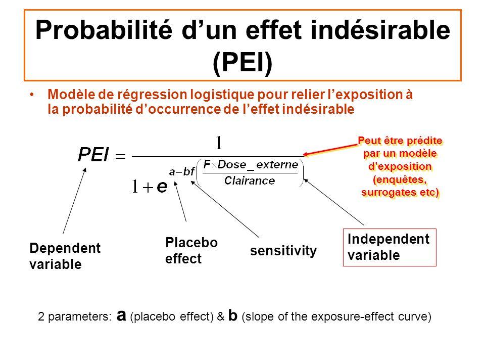 Probabilité d'un effet indésirable (PEI)