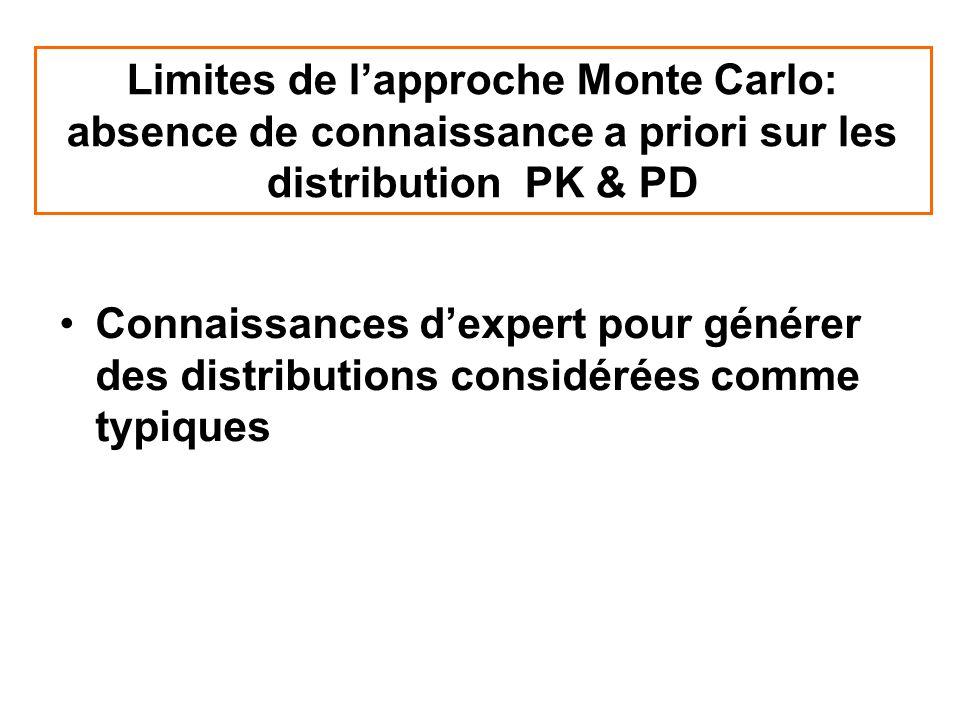 Limites de l'approche Monte Carlo: absence de connaissance a priori sur les distribution PK & PD
