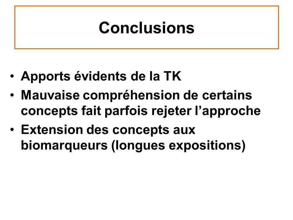 Conclusions Apports évidents de la TK
