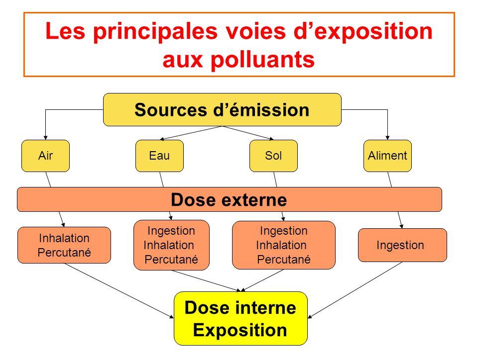 Les principales voies d'exposition aux polluants