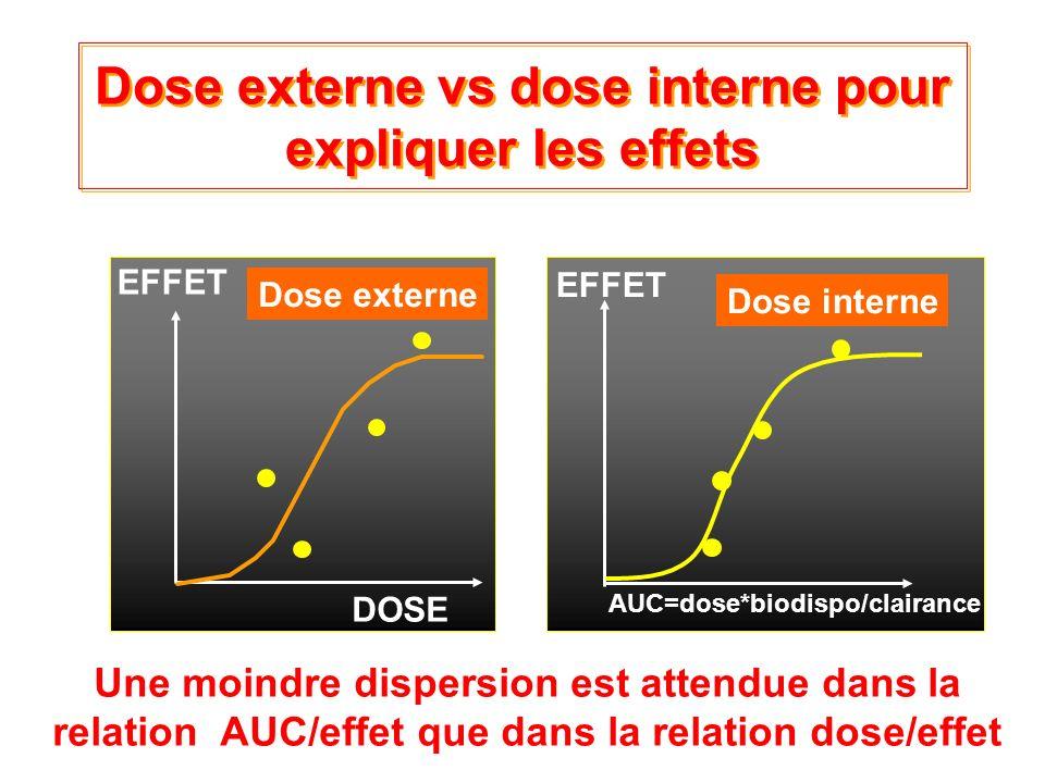 Dose externe vs dose interne pour expliquer les effets