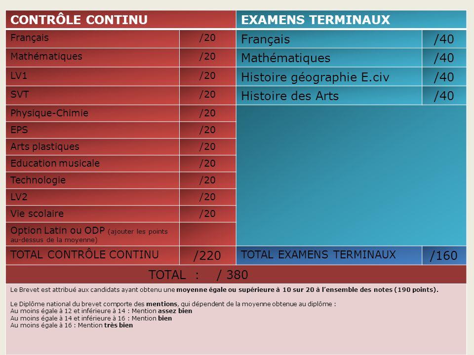 40 CONTRÔLE CONTINU EXAMENS TERMINAUX /40 Histoire géographie E.civ
