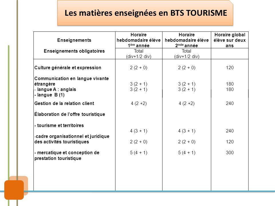 Les matières enseignées en BTS TOURISME