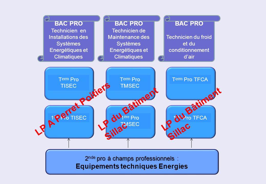 Equipements techniques Energies