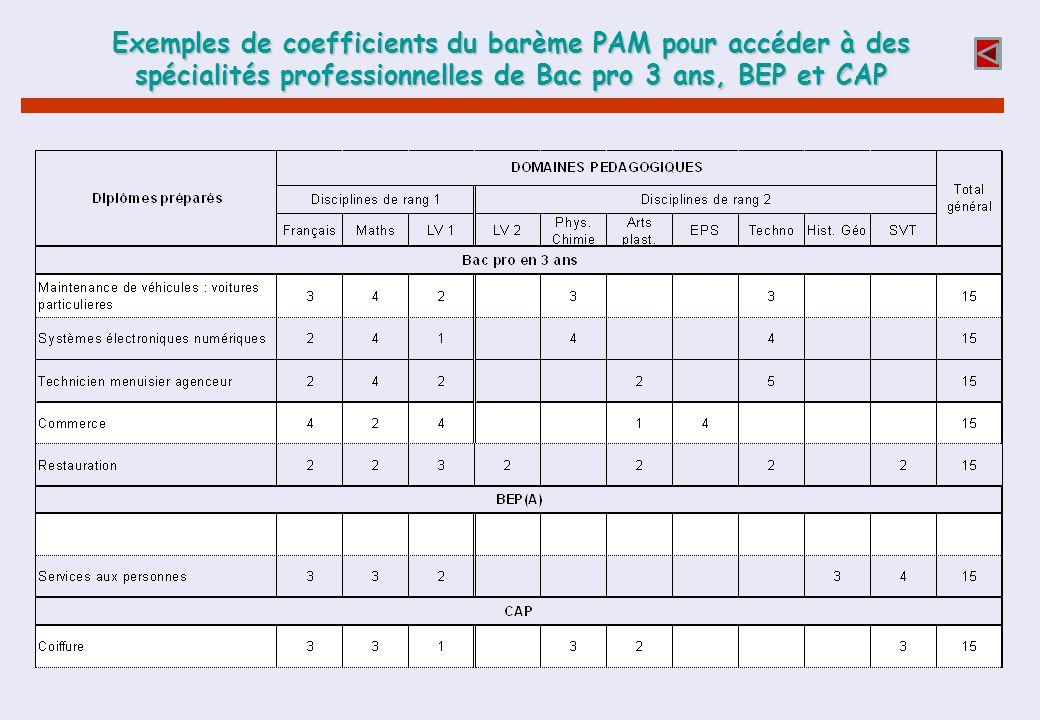 Exemples de coefficients du barème PAM pour accéder à des spécialités professionnelles de Bac pro 3 ans, BEP et CAP