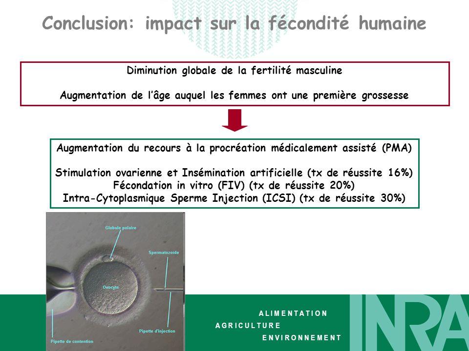 Conclusion: impact sur la fécondité humaine
