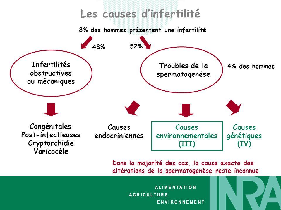 Les causes d'infertilité