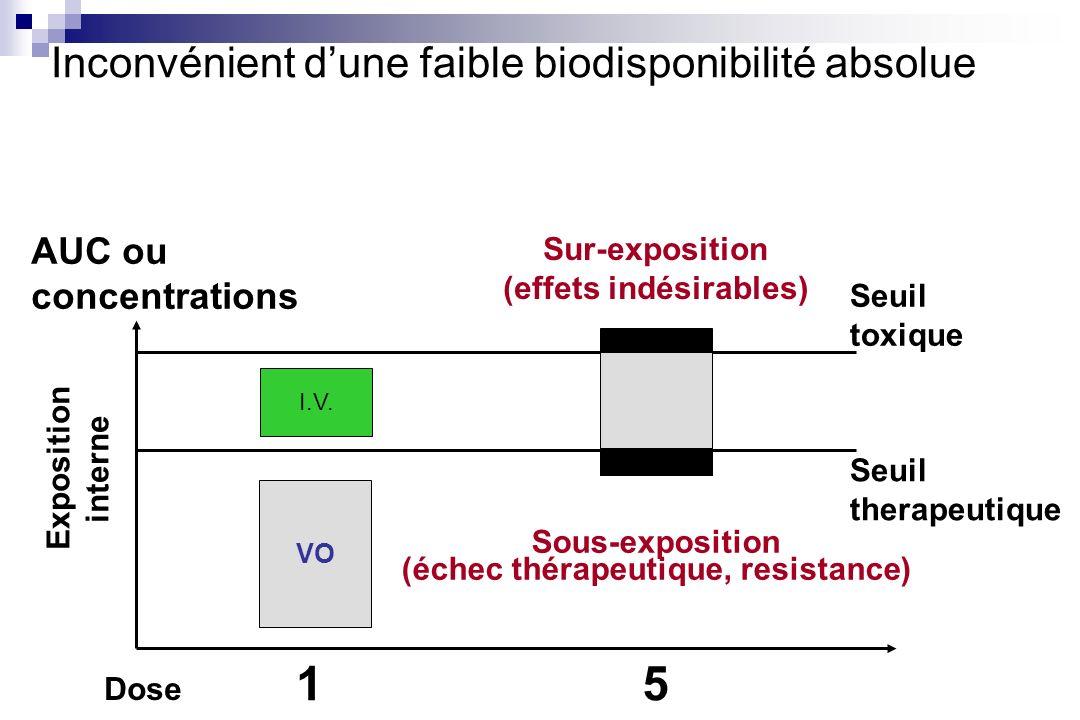 Inconvénient d'une faible biodisponibilité absolue