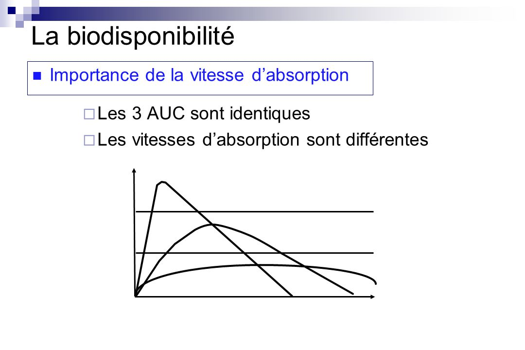 La biodisponibilité Importance de la vitesse d'absorption