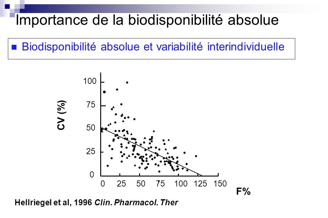 Importance de la biodisponibilité absolue