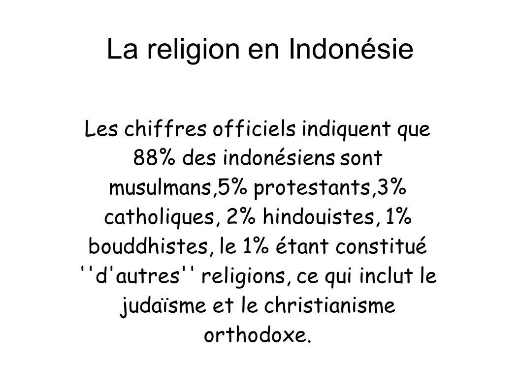 La religion en Indonésie