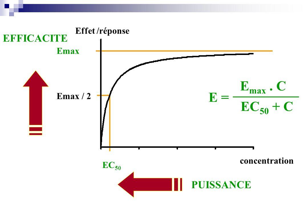 Emax . C E = EC50 + C EFFICACITE PUISSANCE Effet /réponse Emax