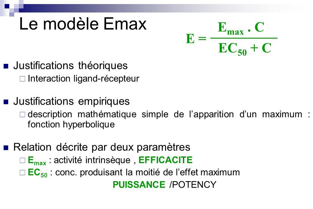 Le modèle Emax Emax . C E = EC50 + C Justifications théoriques
