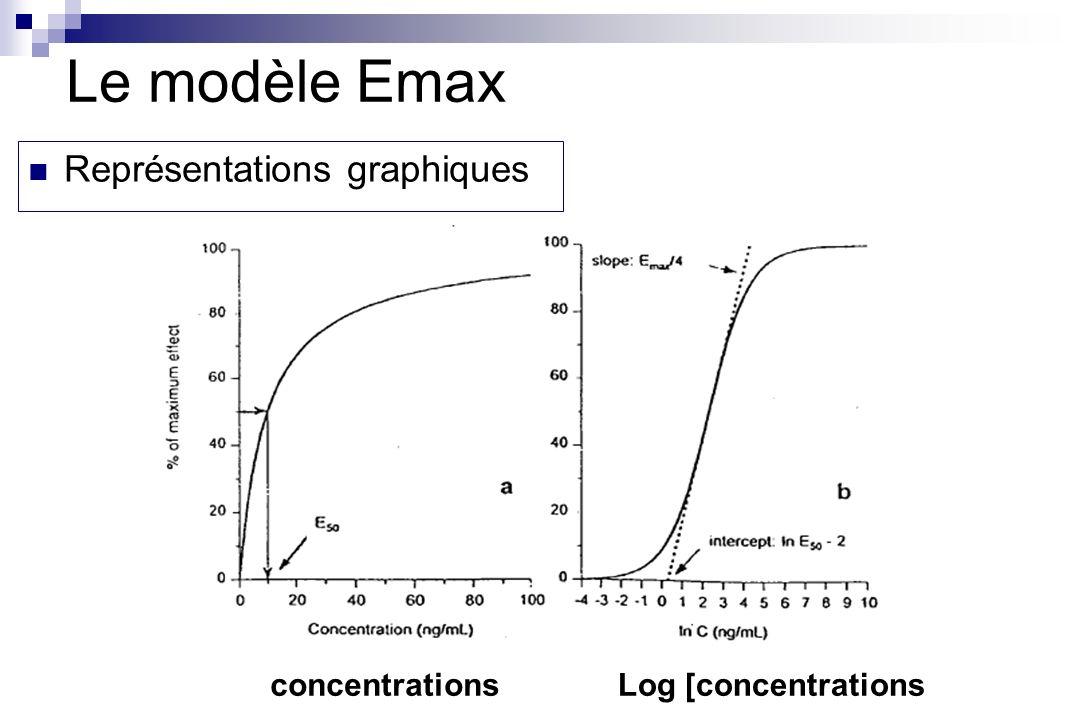 Le modèle Emax Représentations graphiques concentrations