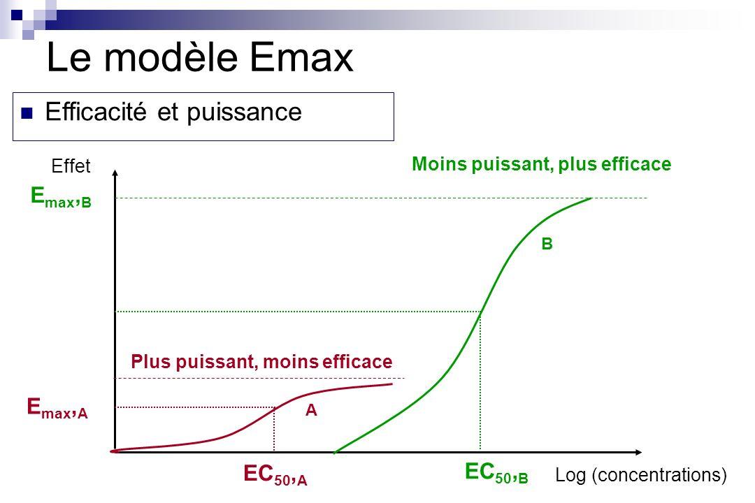 Le modèle Emax Efficacité et puissance Emax,B Emax,A EC50,A EC50,B