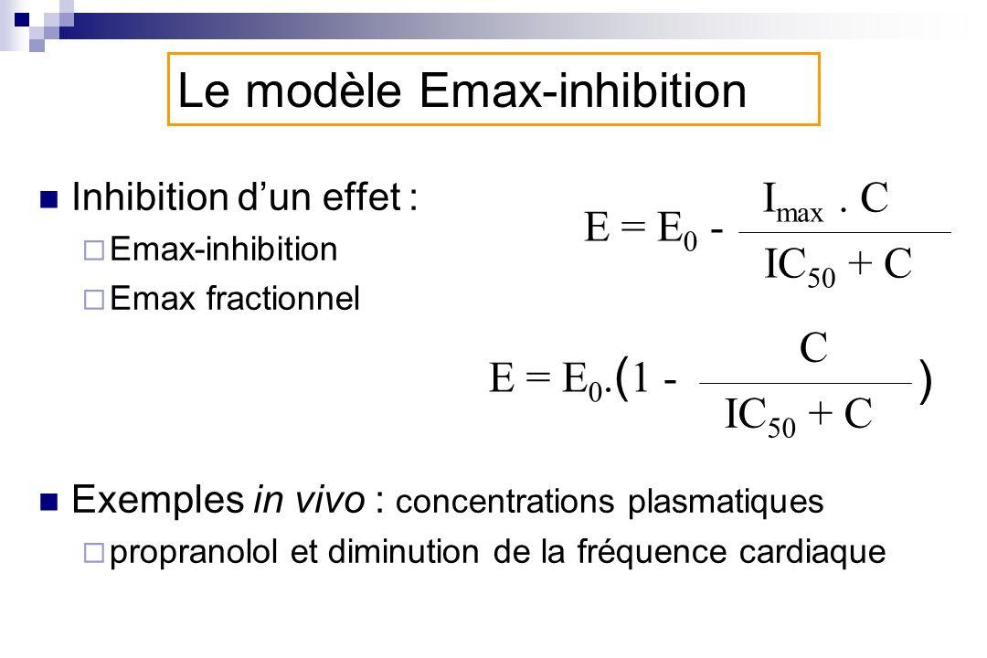 Le modèle Emax-inhibition