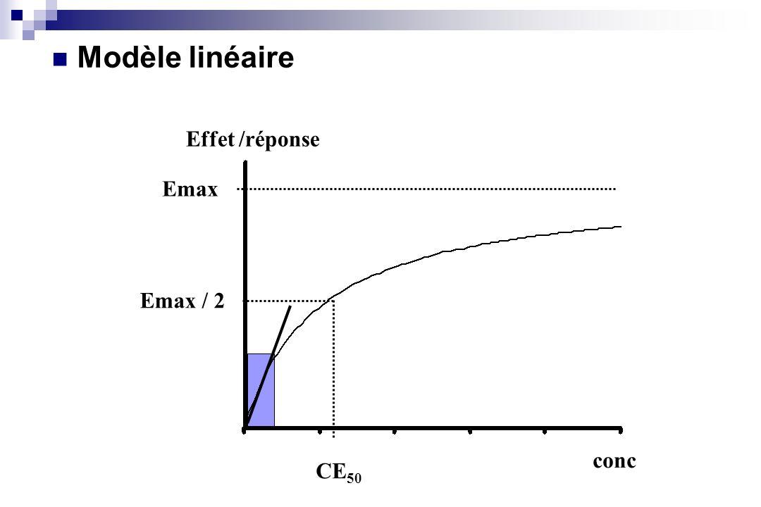 Modèle linéaire Effet /réponse Emax Emax / 2 conc CE50