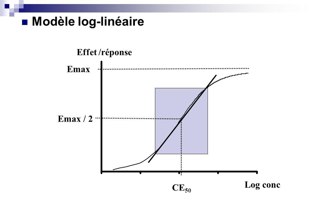 Modèle log-linéaire Effet /réponse Emax Emax / 2 Log conc CE50