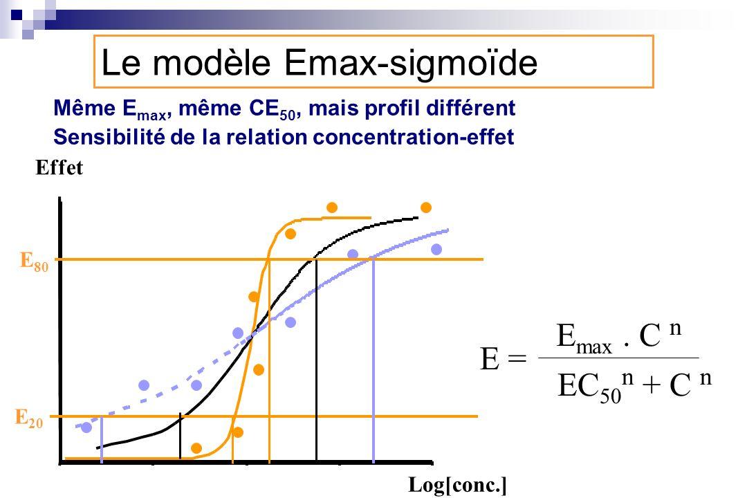 Le modèle Emax-sigmoïde