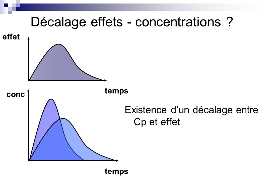 Décalage effets - concentrations