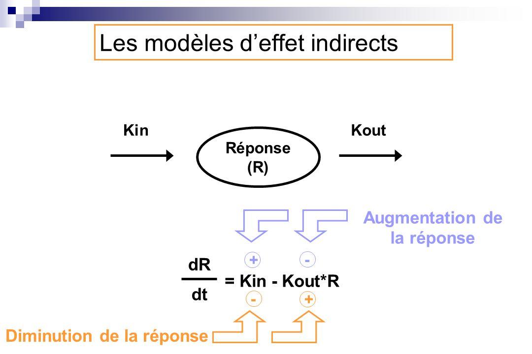 Les modèles d'effet indirects