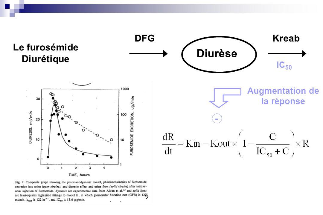 Diurèse DFG Kreab Le furosémide Diurétique - IC50 Augmentation de