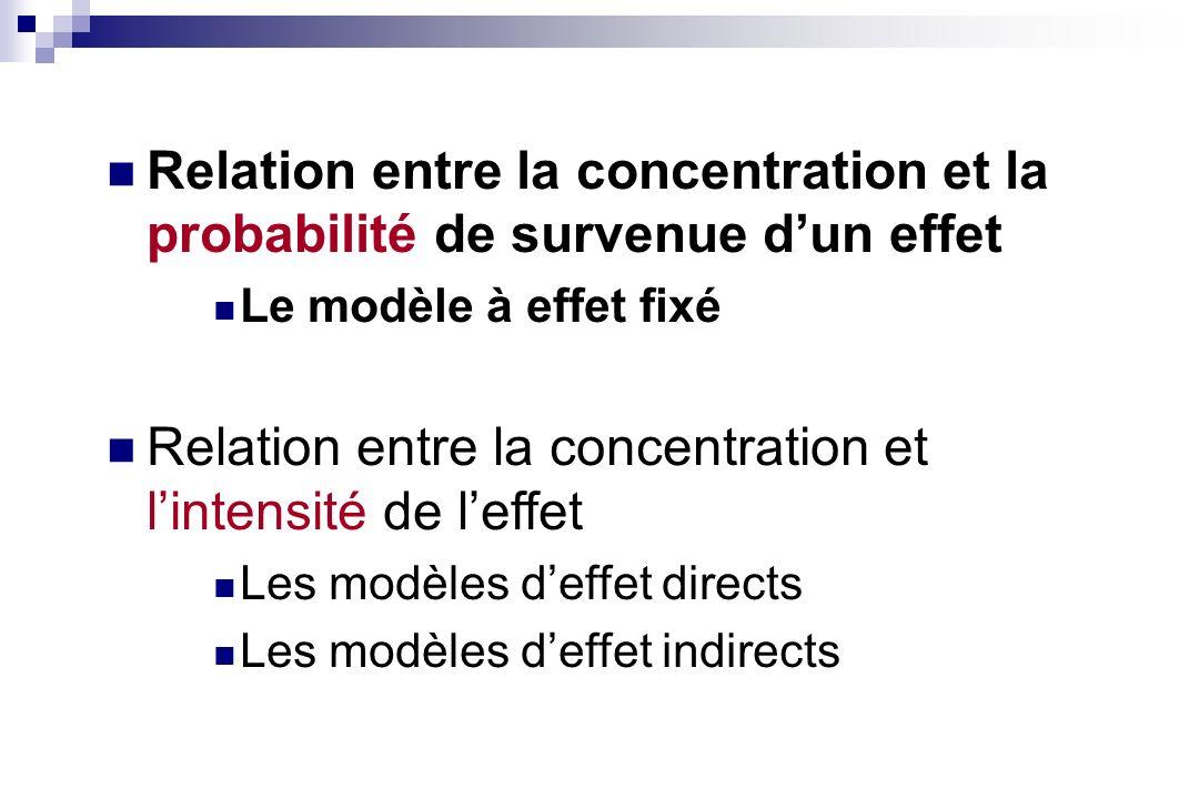 Relation entre la concentration et l'intensité de l'effet