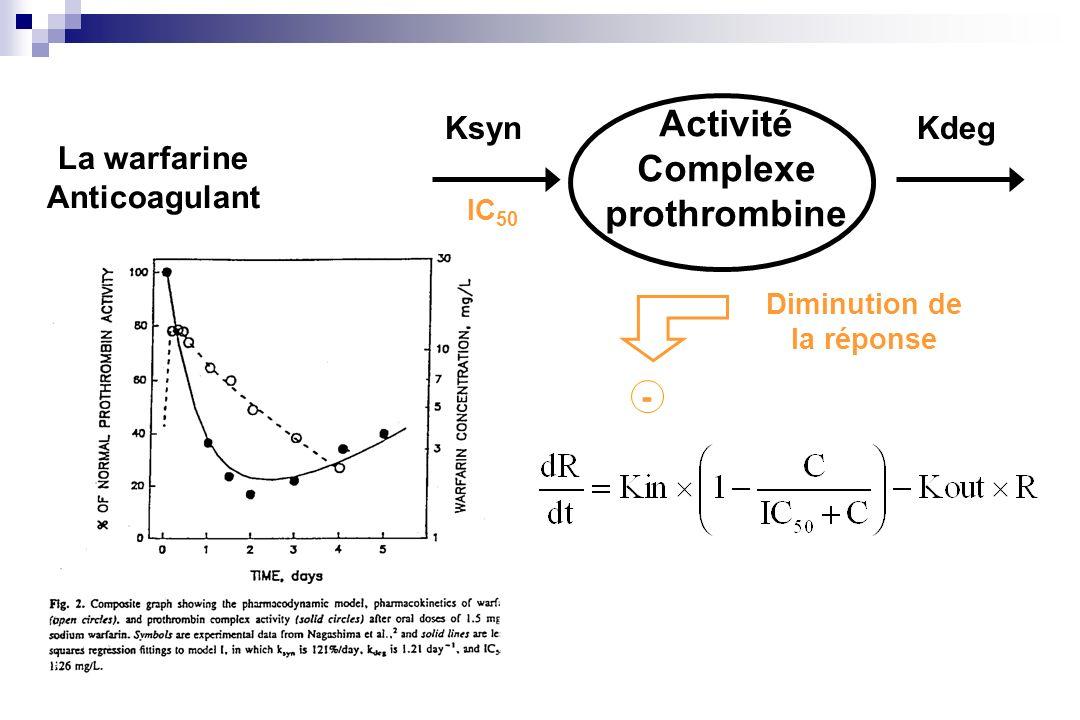 Activité Complexe prothrombine