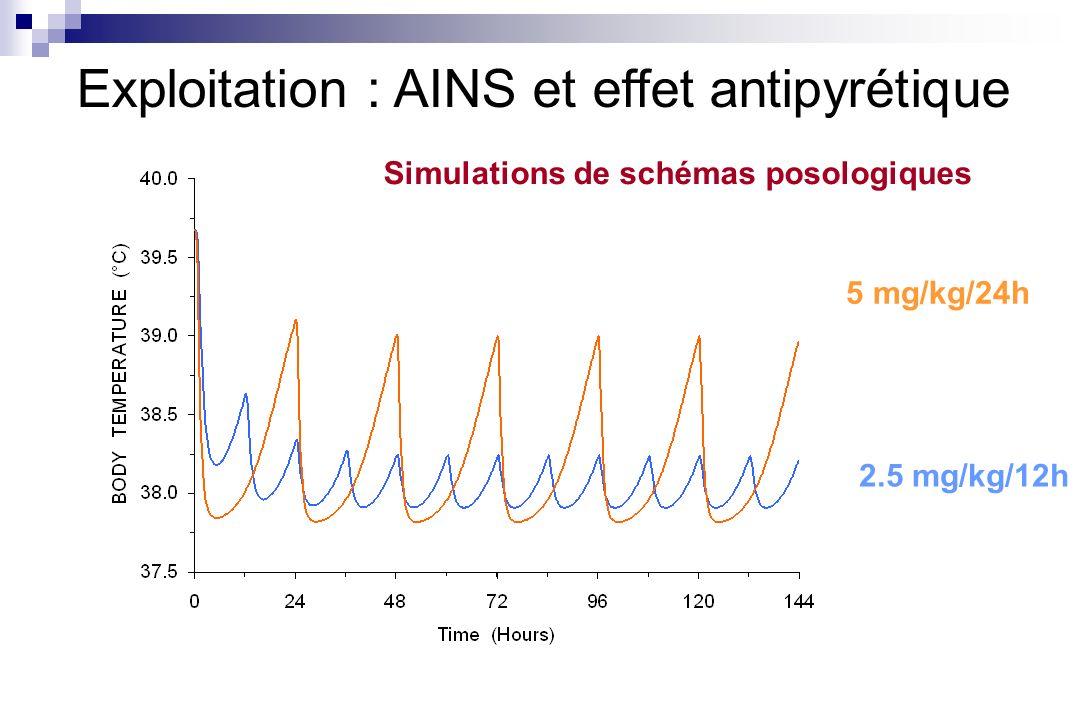 Exploitation : AINS et effet antipyrétique