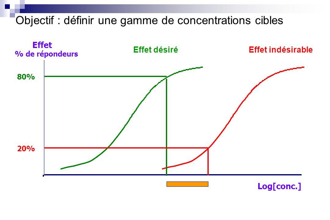 Objectif : définir une gamme de concentrations cibles