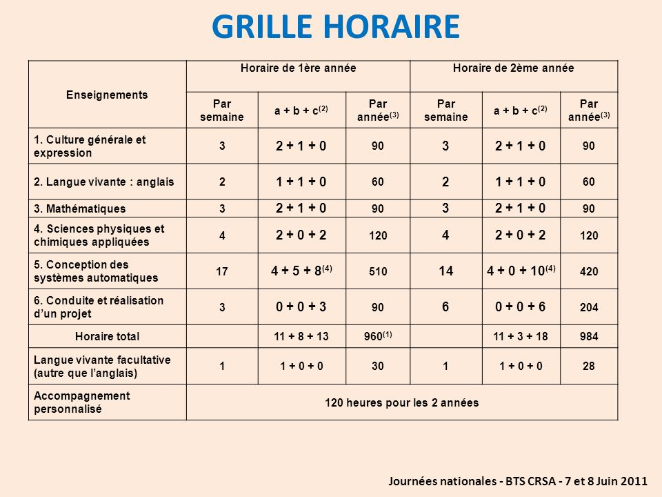 GRILLE HORAIRE 2 + 1 + 0 1 + 1 + 0 2 + 0 + 2 4 + 5 + 8(4) 14