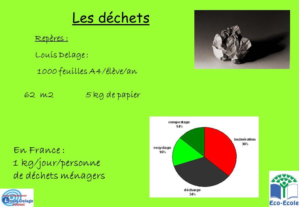 Les déchets En France : 1 kg/jour/personne de déchets ménagers