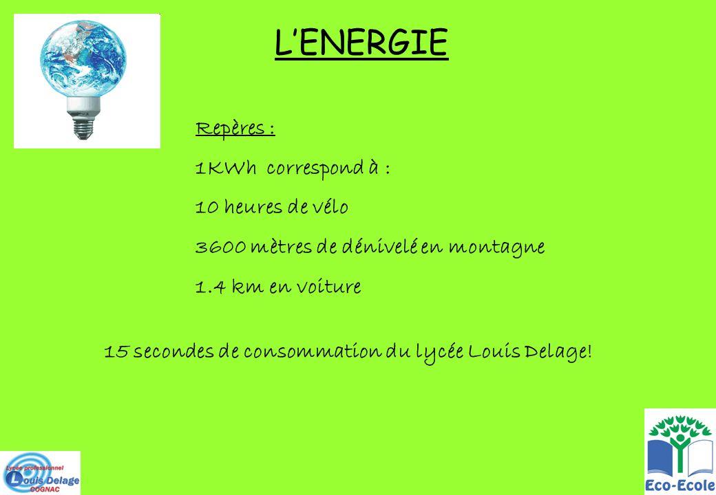 L'ENERGIE Repères : 1KWh correspond à : 10 heures de vélo