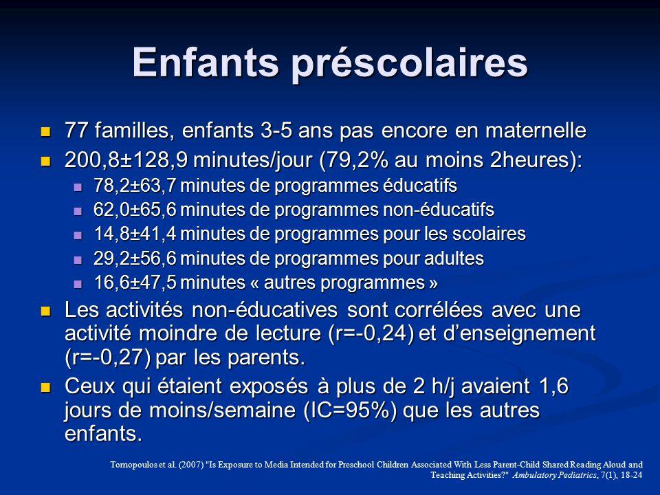 Enfants préscolaires 77 familles, enfants 3-5 ans pas encore en maternelle. 200,8±128,9 minutes/jour (79,2% au moins 2heures):