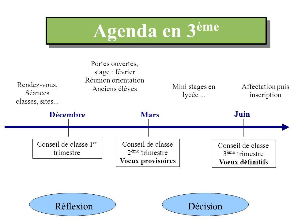 Agenda en 3ème Réflexion Décision Décembre Mars Juin Portes ouvertes,