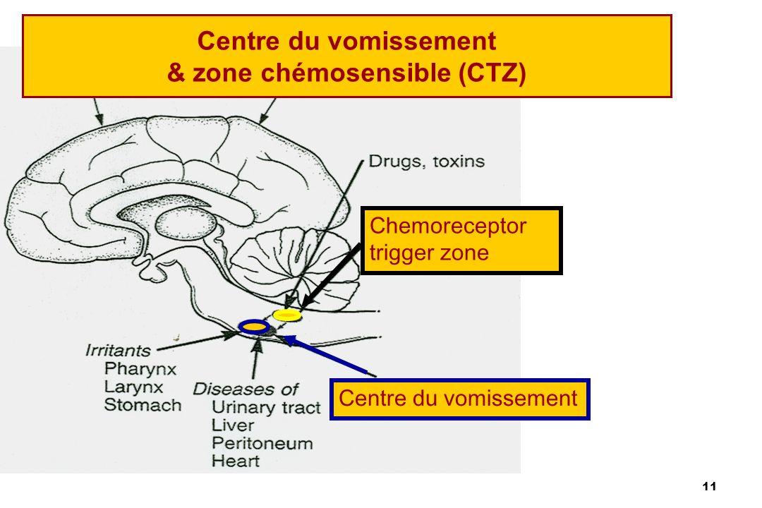Centre du vomissement & zone chémosensible (CTZ)