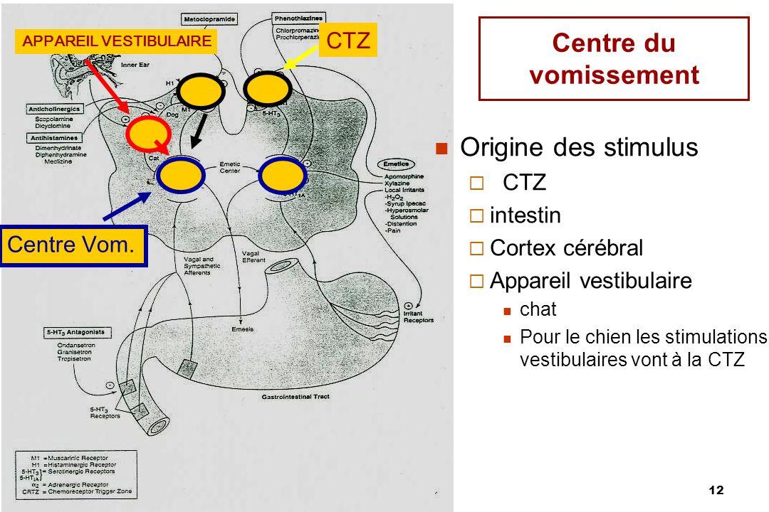 Centre du vomissement Origine des stimulus CTZ CTZ intestin