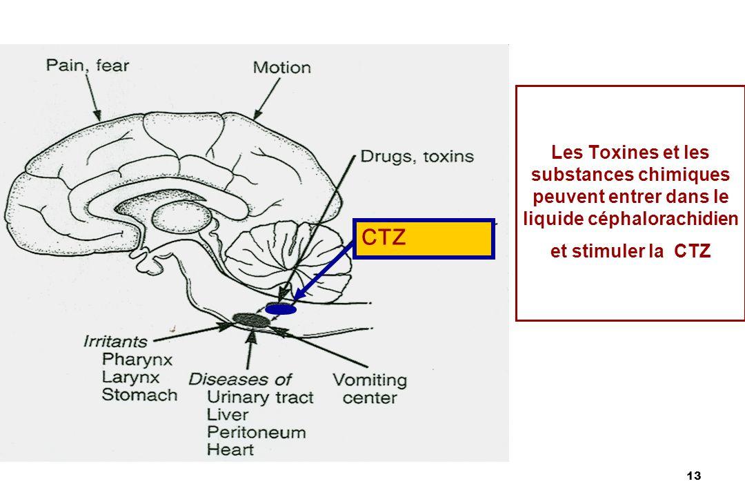 Les Toxines et les substances chimiques peuvent entrer dans le liquide céphalorachidien et stimuler la CTZ