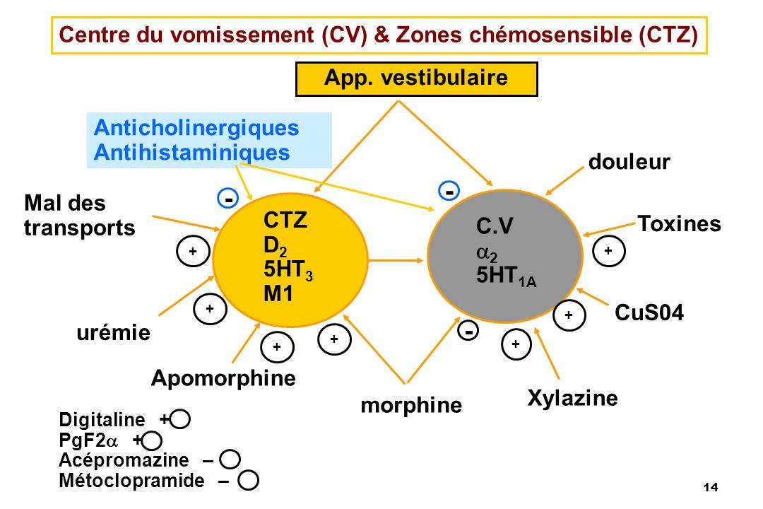 - - - Centre du vomissement (CV) & Zones chémosensible (CTZ)