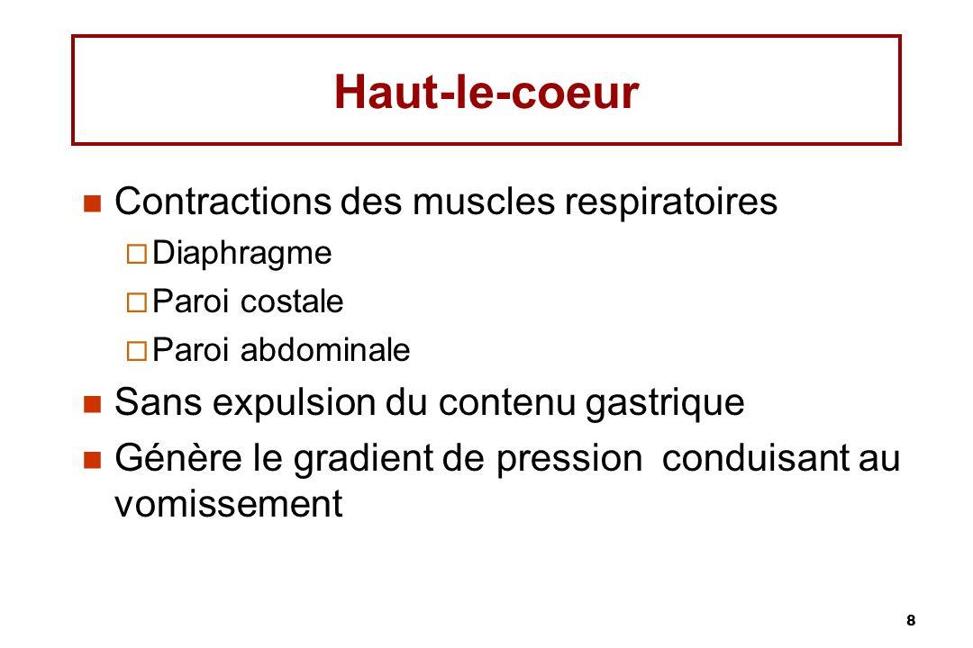 Haut-le-coeur Contractions des muscles respiratoires