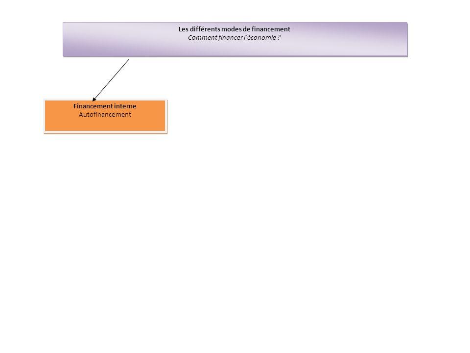 Les différents modes de financement Comment financer l'économie