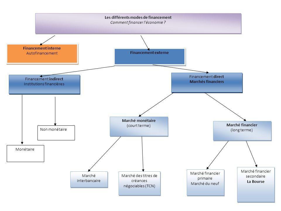 Financement externe Marchés financiers La Bourse