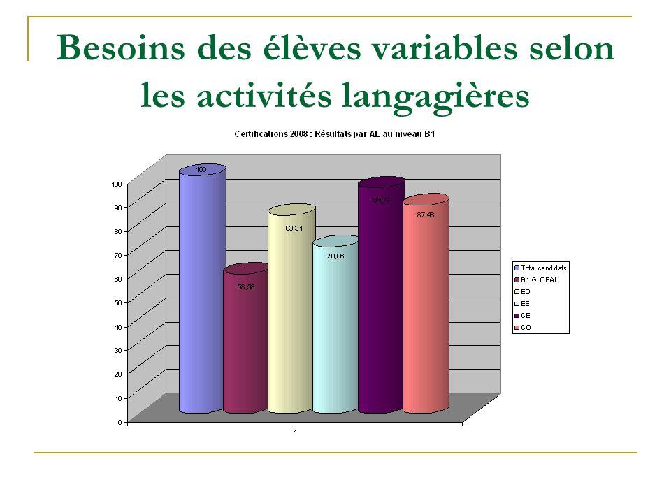 Besoins des élèves variables selon les activités langagières