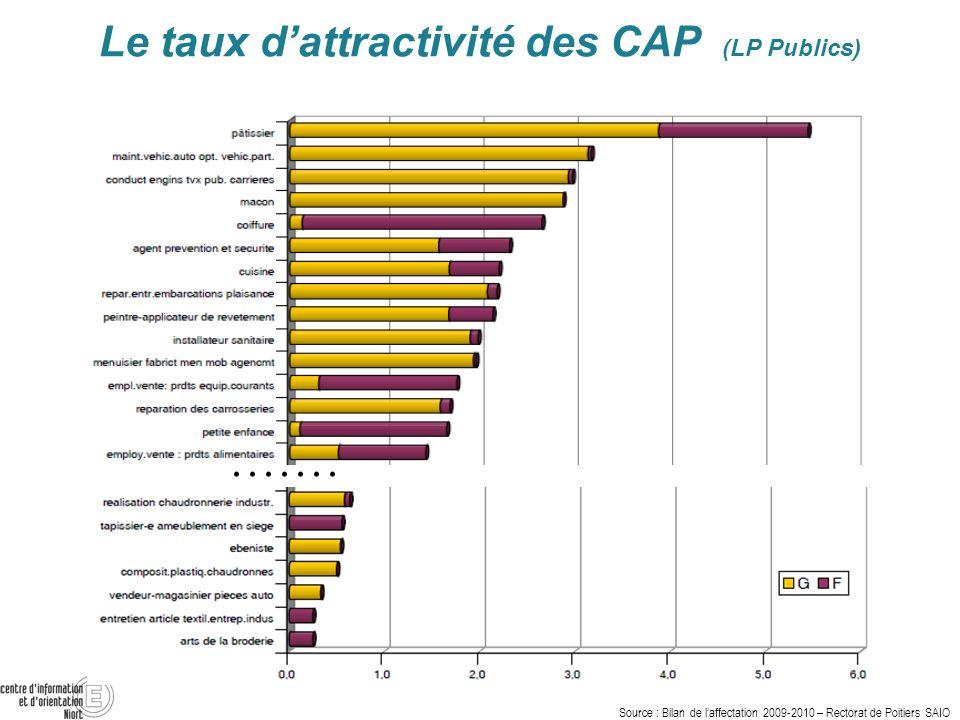 Le taux d'attractivité des CAP (LP Publics)