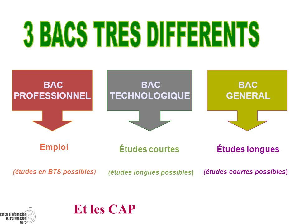 3 BACS TRES DIFFERENTS Et les CAP BAC PROFESSIONNEL BAC TECHNOLOGIQUE