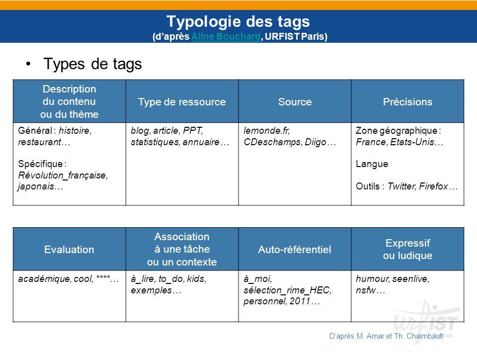 Typologie des tags (d'après Aline Bouchard, URFIST Paris)