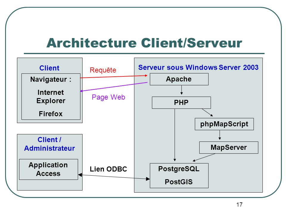 Base de donn es biog ographiques sur internet ppt video for Architecture client serveur